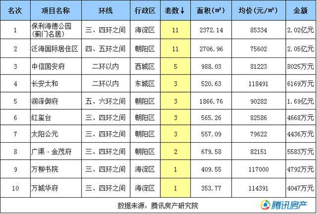 榜单   4月份北京楼市成交排名top10