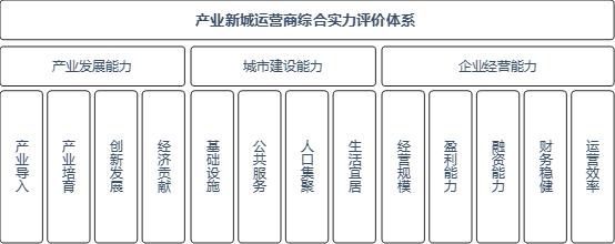 2019中国产业新城运营商评价研究报告