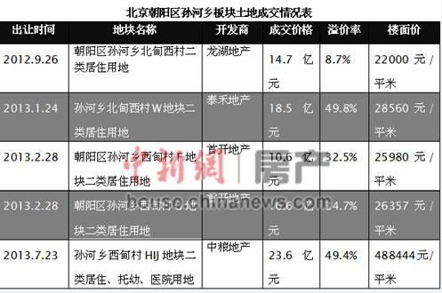 北京高端楼盘争相入市 北五环外最高单价超18万
