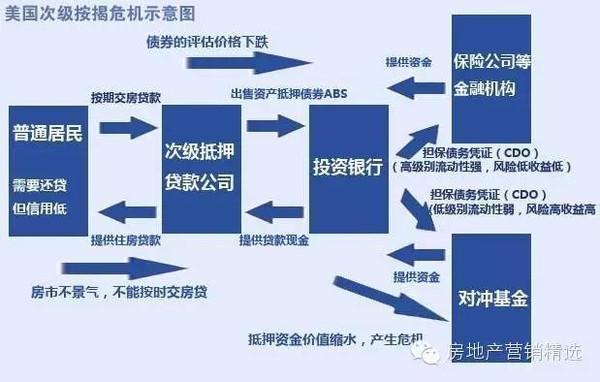 """链家等""""场外配资""""导致中国版次贷危急?别逗了"""