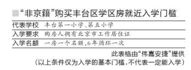 北京学区房贷款购房全攻略 千万别给忽悠了