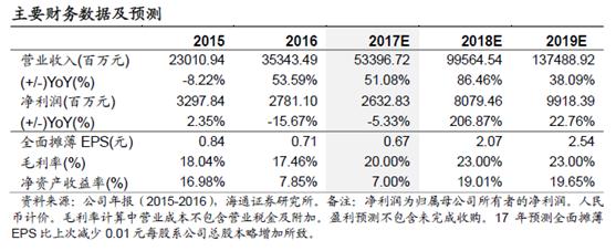海通证券:2018年融创净利润或将翻倍增长