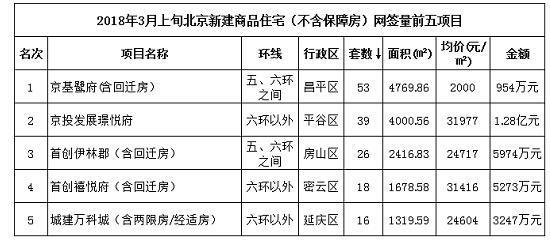 3月上旬北京新房网签354套 处在历史最低水平