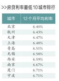 機構預計房貸寬松將是呢一年主基調 央行料再降息,香港交友討論區