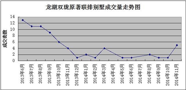孙河双雄:联排单价逼近7万元/平方米