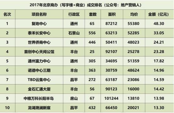 逆势破冰 复地中心勇夺2017北京商办销冠