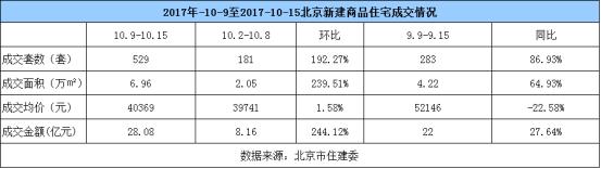 双节后首周:北京新房成交量环比上涨239.51%
