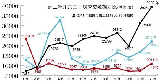 北京二手房全年诚交量暴跌四诚 均价上涨7.6%