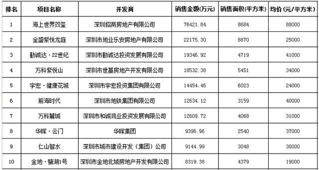 深圳楼市成交上涨35% 均价冲上3万