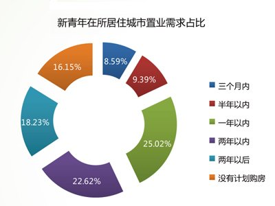2012中国楼市半年报