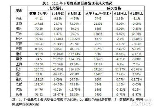 国务院督查楼市结果:16省评价均积极