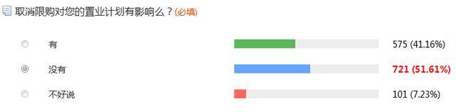 五成网友支持取消限购 认为对置业计划无影响