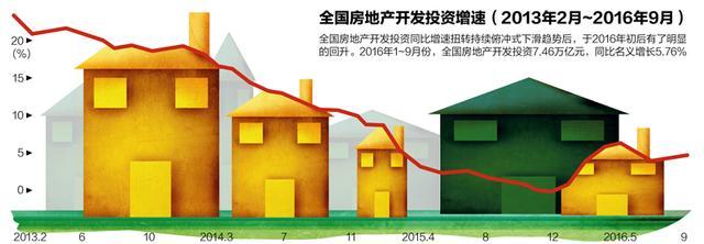 房地产开发投资回升 热点城市外来需求过半