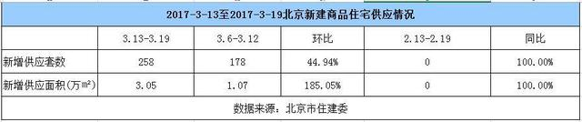 上周北京楼市成交量升价跌  楼市或陷入思考期