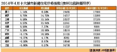 五一假期三天北京楼市只成交31套二手房