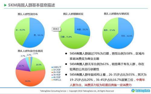 商圈人口_大数据店铺选址的要素商圈类型 合生汇VS西直门