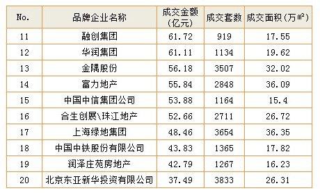 2012品牌开发商商品房成交情况排行榜(11-20名)