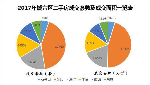 房地产评估--单盘最高成交均价17万 北京城六区购房详解