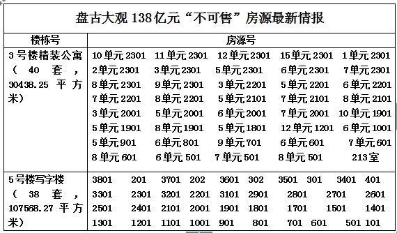 独家:郭文贵再演离奇案 盘古大观138亿货值遭锁定