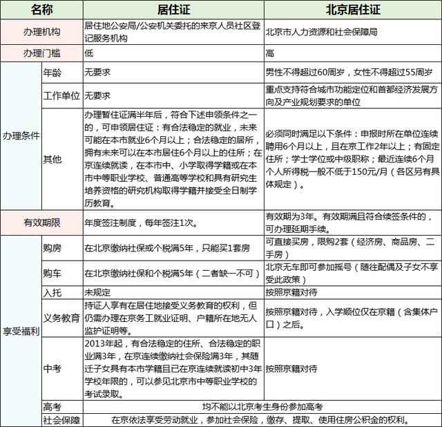 工作居住证全解析 重要性仅次于北京户口