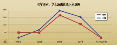 中国楼市迎新一轮躁动 房价涨跌引争议