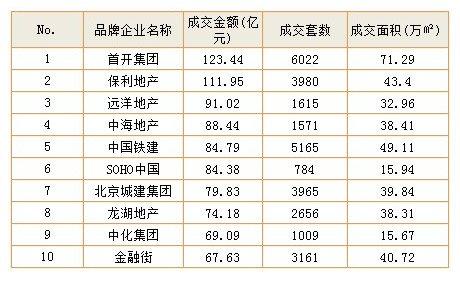 2012品牌开发商商品房成交情况排行榜(1-10名)