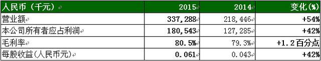 朗诗绿色地产上半年净利润增四成,轻资产转型初现成效