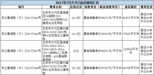 大兴区gdp多少_北京大兴上半年GDP增长67.8 全市排名第一