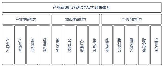 中国产业新城运营商评价研究成果发布会成功召开