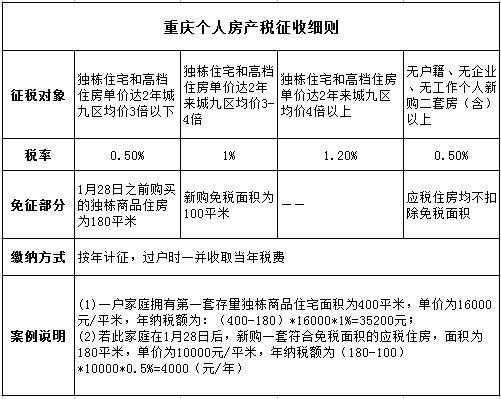 重庆房产税细则