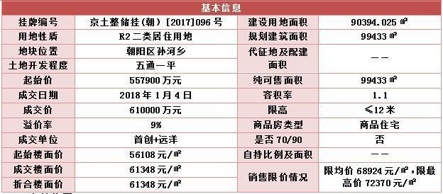 金额破400亿! 1月北京土地成交最全盘点