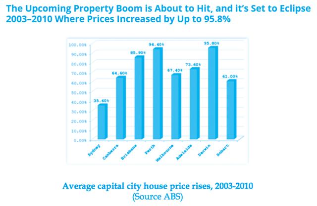 专家刘磊:悉尼房价崩溃在即是危言耸听?