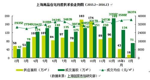 上海市委书记韩正:上海楼市非理性过热 要加强调控