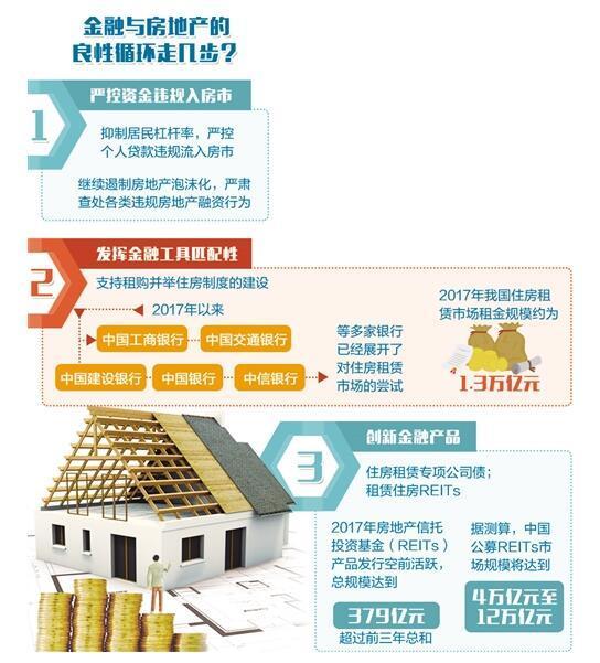 金融与房地产要枝叶相持 严控资金违规入房市