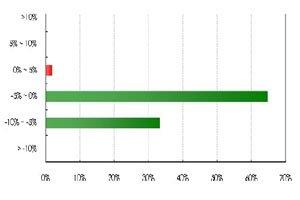 样本楼盘涨跌幅分布图(2012年1月)