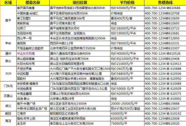 五月北京47盘入市 昌平新盘集中放量