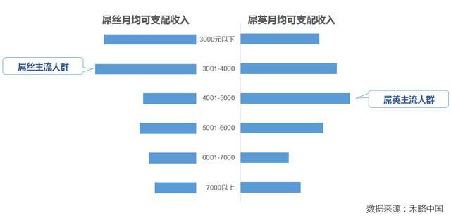 """禾略中国发现阶层新物种 """"矮矬穷""""也精英了"""