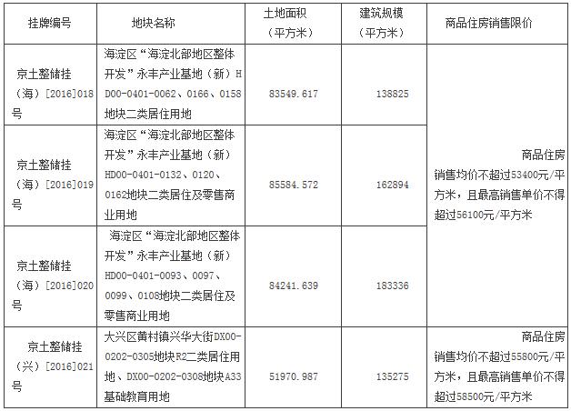 北京首批限房价竞地价试点地块 周边房价大曝光