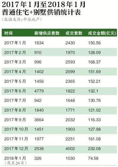 """北京新房房价、交易量双降 步入季节性""""低谷"""""""