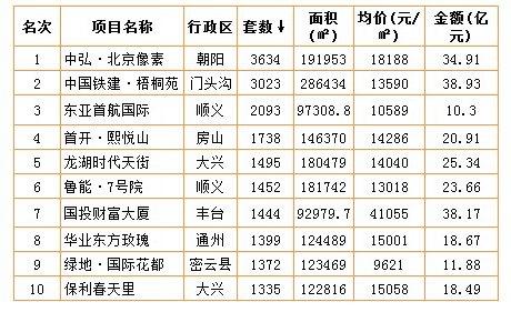 2012成交套数排名(普通住宅\公寓、别墅、写字楼、商业)