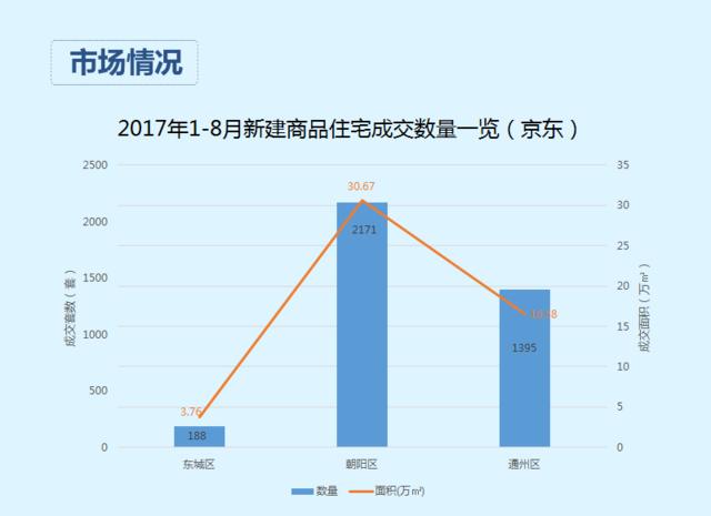 奔跑吧楼市金九银十2017style 东部置业区域分析
