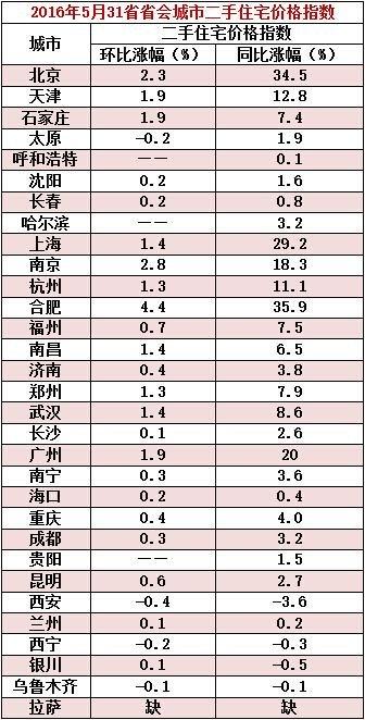 31省省会城市5月二手房价出炉:合肥领涨全国(表)