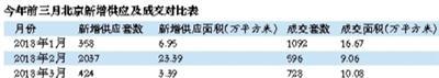 """北京新房升温乏劲 """"限竞房""""成供应主力军-中国网地产"""