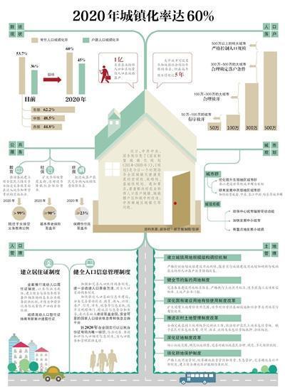 2020年前实现全国住房信息联网 城镇化达60%