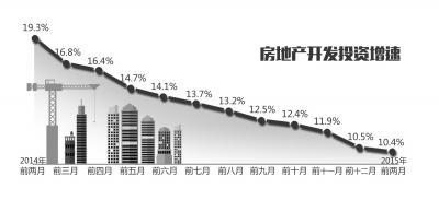 """楼市吸引力下降 房地产开发投资增速现""""12连跌"""""""
