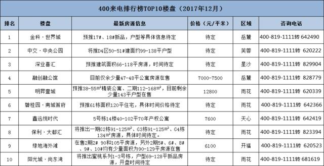 12月400来电低价刚需盘称霸榜单 最低5000元/平米起
