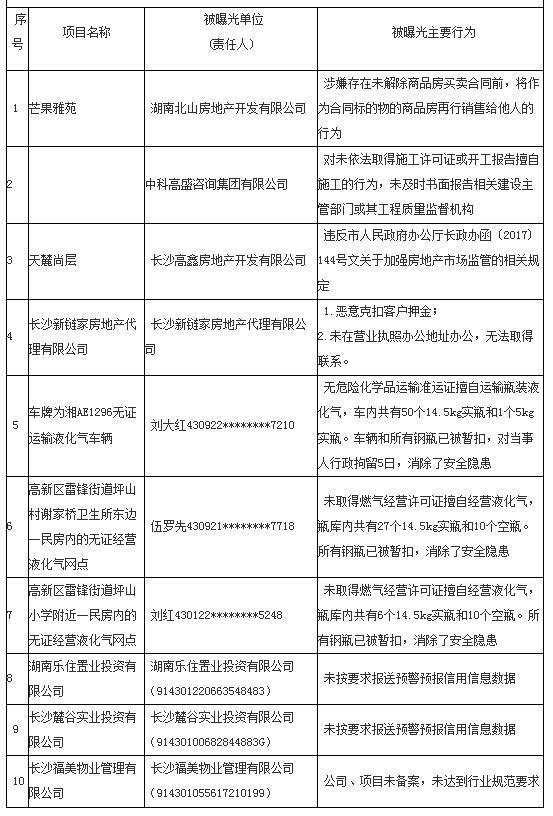 """长沙市住建委曝光一批失信行为 天麓尚层等""""上榜"""""""