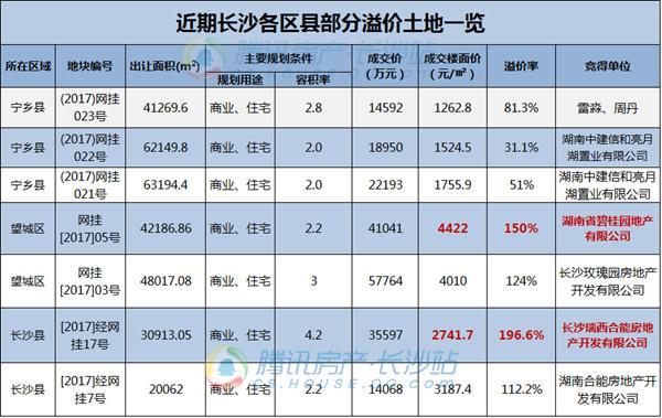 """年中企划:长沙土地市场""""半年考"""" 成交总额超68亿"""