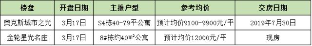 周末长沙预计2项目开盘主推公寓 单价9100元/平起!