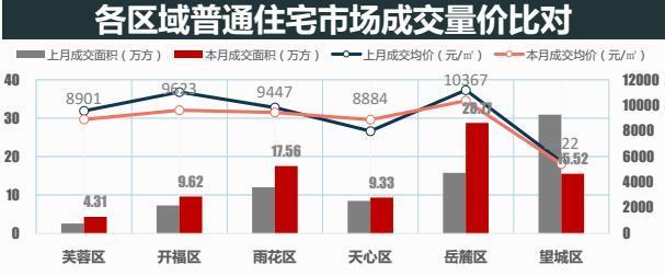 八月长沙内六区住宅均价8954元/平米